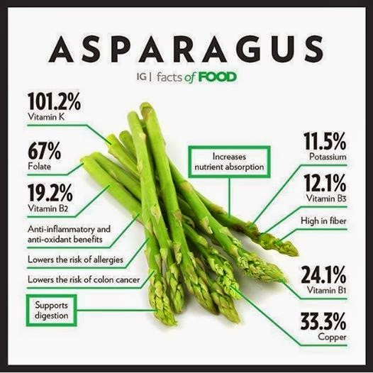 Asparagus-nutritional-facts